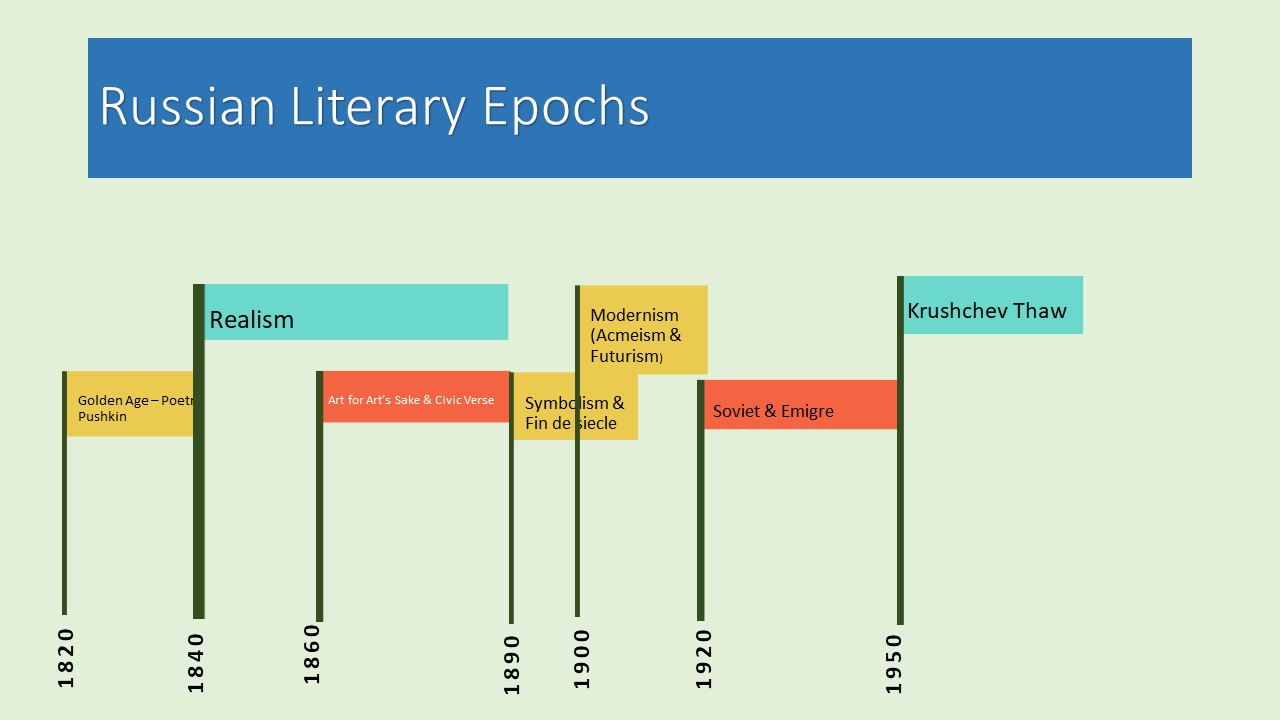 Russian epochs chart